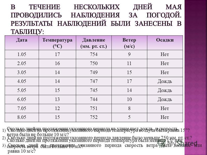 Дата Температура (°C) Давление (мм. рт. ст.) Ветер (м/с) Осадки 1.05177549Нет 2.051675011Нет 3.051474915Нет 4.051474717Дождь 5.051574514Дождь 6.051374410Дождь 7.05127518Нет 8.05157525Нет 1) Сколько дней на протяжении указанного периода температура во