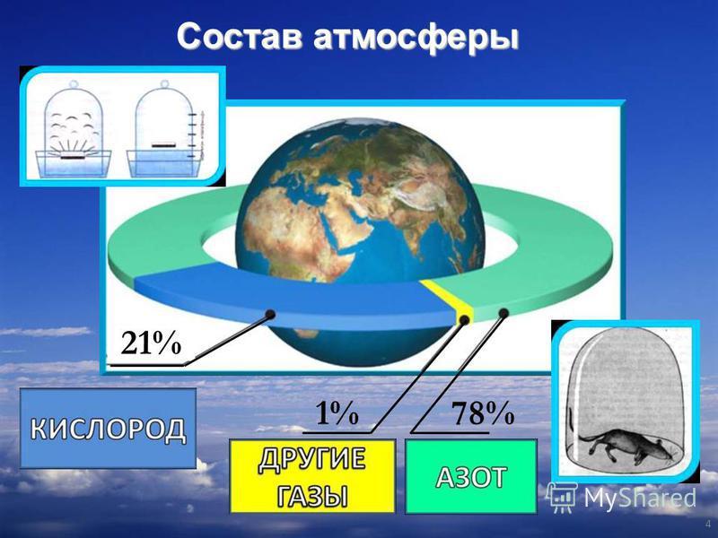 4 1%78% 21% Состав атмосферы