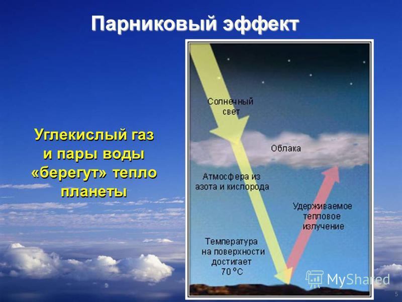 Углекислый газ и пары воды «берегут» тепло планеты Углекислый газ и пары воды «берегут» тепло планеты 5 Парниковый эффект
