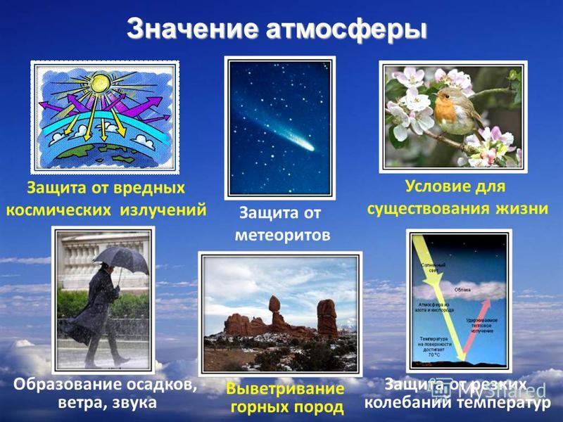9 Защита от вредных космических излучений Защита от резких колебаний температур Условие для существования жизни Образование осадков, ветра, звука Выветривание горных пород Защита от метеоритов Значение атмосферы