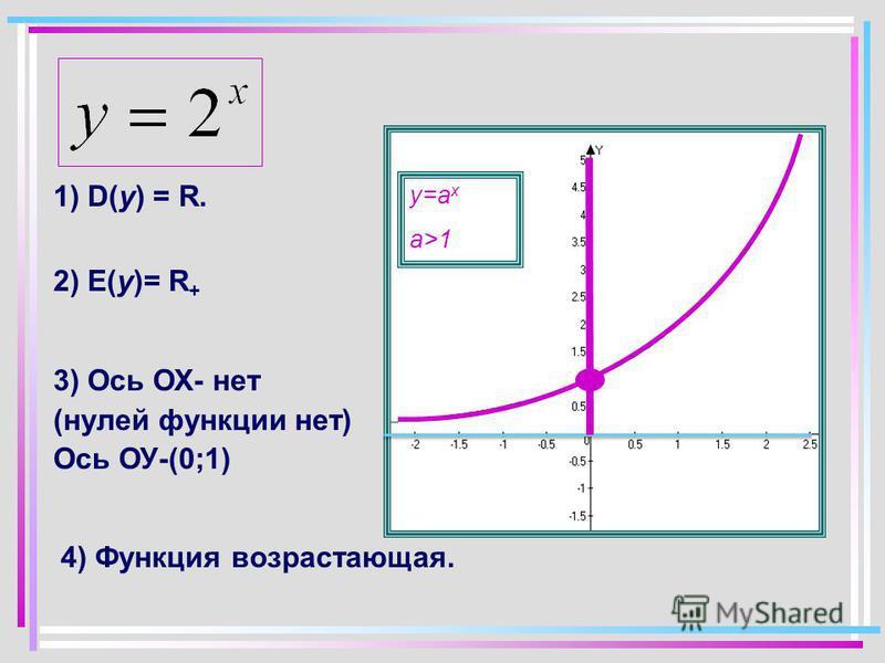 1) D(y) = R. у=а x a>1 2) E(y)= R + 3) Ось ОХ- нет (нулей функции нет) Ось ОУ-(0;1) 4) Функция возрастающая.