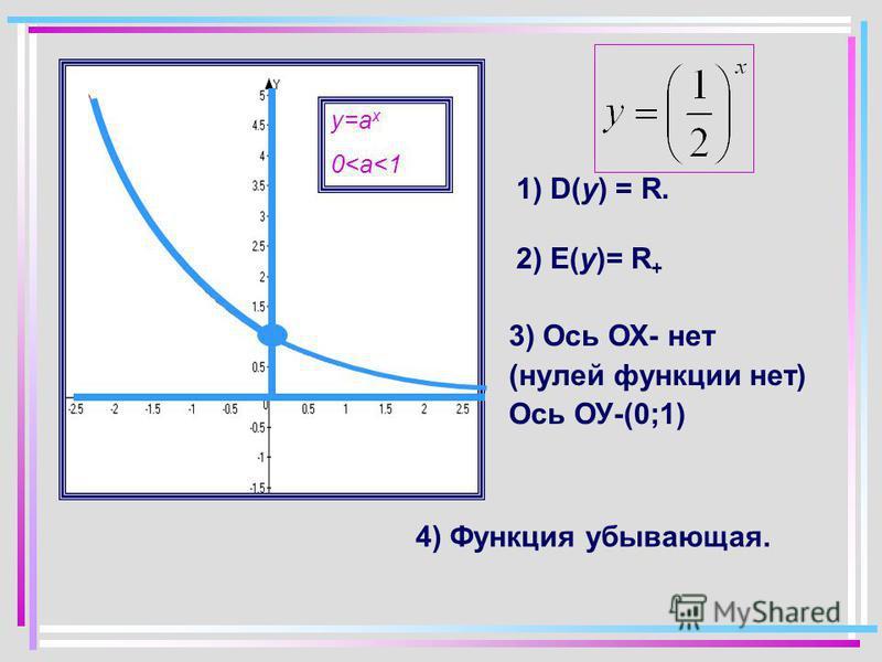 у=а x 0<a<1 1) D(y) = R. 2) E(y)= R + 3) Ось ОХ- нет (нулей функции нет) Ось ОУ-(0;1) 4) Функция убывающая.
