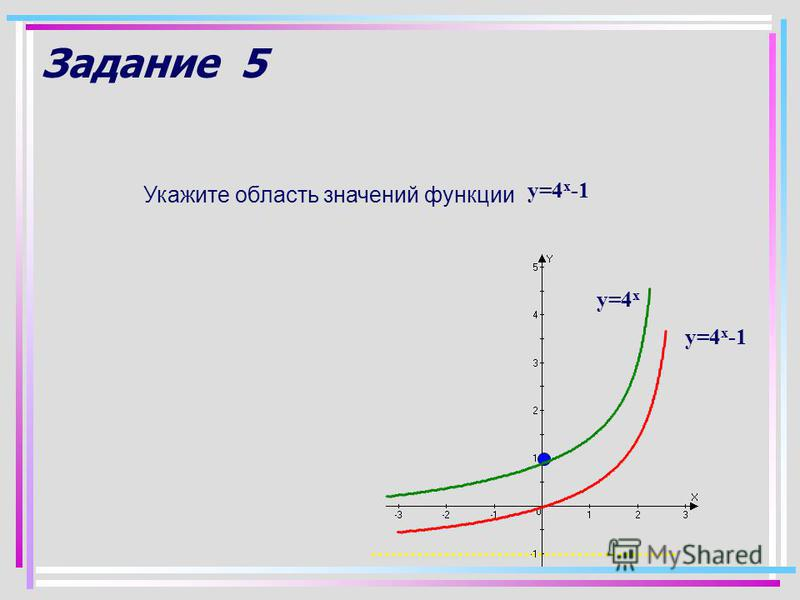 Задание 5 Укажите область значений функции у=4 х -1 у=4 х