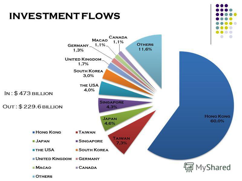 INVESTMENT FLOWS In : $ 473 billion Out : $ 229.6 billion