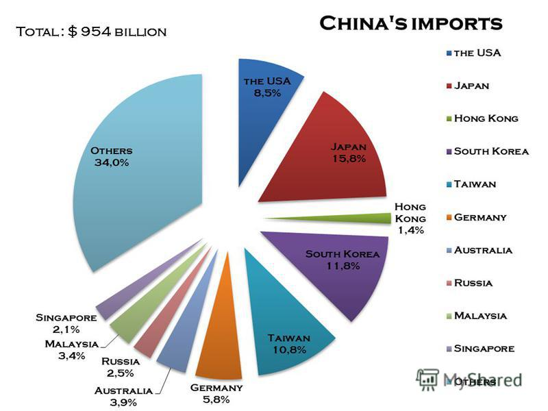 CHINAS IMPORTS high-technology equipment Japan, the USA almost 50% of China's imports come from East and Southeast Asia Total : $ 954 billion