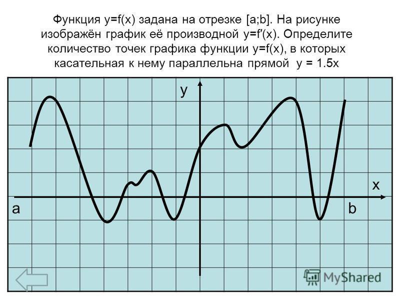 Функция y=f(x) задана на отрезке [a;b]. На рисунке изображён график её производной y=f(x). Определите количество точек графика функции y=f(x), в которых касательная к нему параллельна прямой y = 1.5x у х аb
