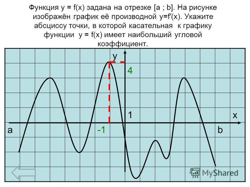Функция y = f(x) задана на отрезке [a ; b]. На рисунке изображён график её производной y=f(x). Укажите абсциссу точки, в которой касательная к графику функции y = f(x) имеет наибольший угловой коэффициент. у 4 1 х аb