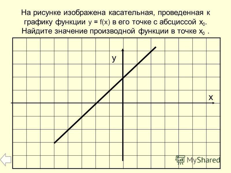 На рисунке изображена касательная, проведенная к графику функции y = f(x) в его точке с абсциссой x 0. Найдите значение производной функции в точке x 0. у х