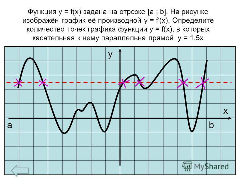 Функция y = f(x) задана на отрезке [a ; b]. На рисунке изображён график её производной y = f(x). Определите количество точек графика функции y = f(x), в которых касательная к нему параллельна прямой y = 1.5x у х аb