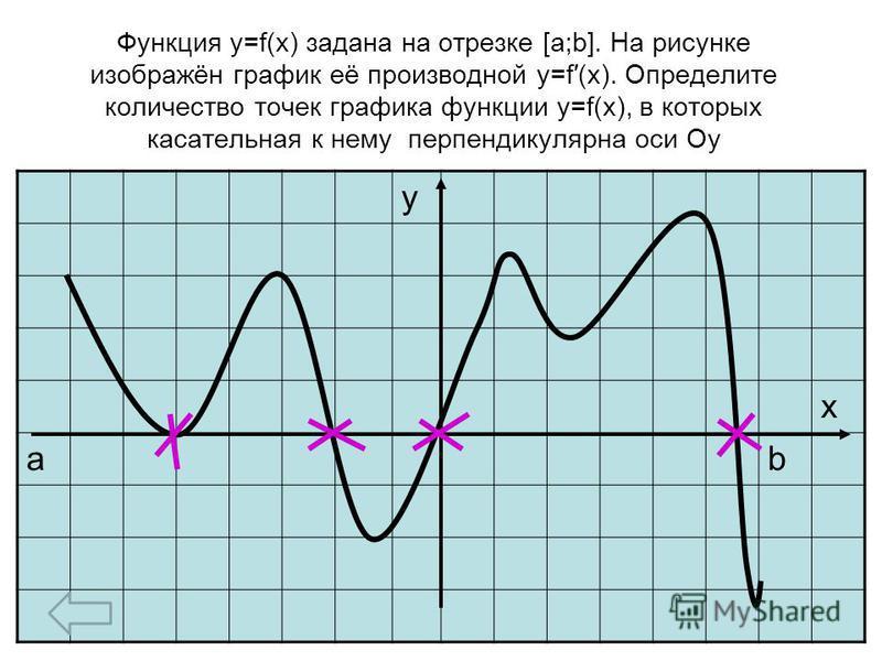 Функция y=f(x) задана на отрезке [a;b]. На рисунке изображён график её производной y=f(x). Определите количество точек графика функции y=f(x), в которых касательная к нему перпендикулярна оси Оу у х аb