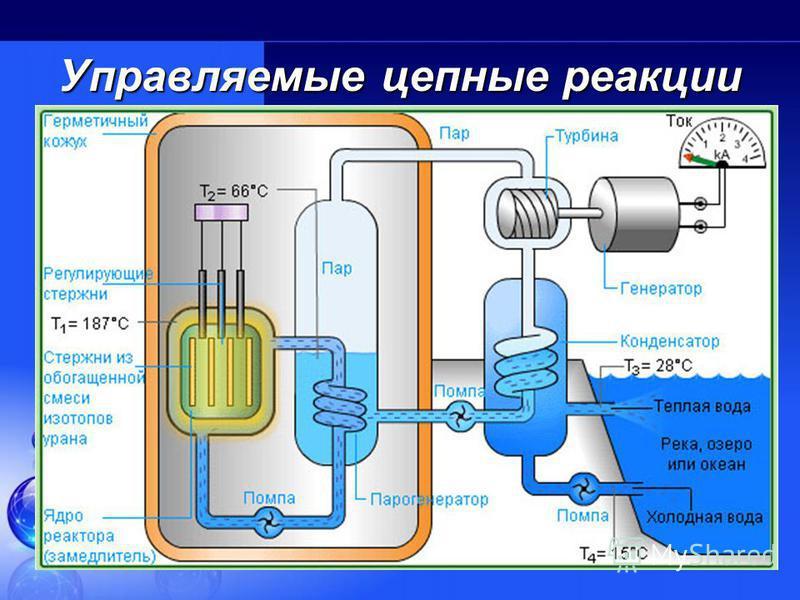 Цепная реакция деления Наименьшая масса радиоактивного вещества, при которой становится возможным протекание цепной реакции деления, называется критической массой этого вещества. В объеме вещества, имеющего критическую массу, число нейтронов, получаю