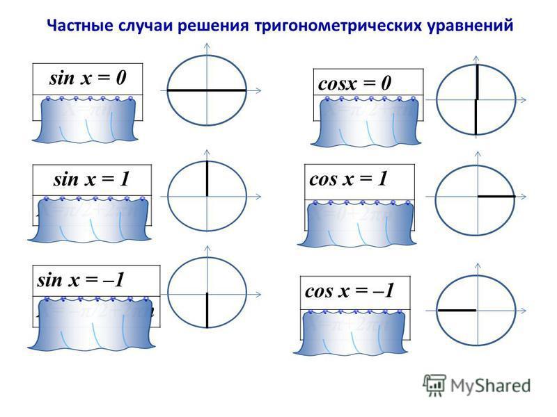 Частные случаи решения тригонометрических уравнений sin x = 0 Х=πn sin x = 1 Х=π/2+2πn sin x = –1 Х= –π/2+2πn cosx = 0 Х=π/2+πn cos x = 1 Х=0+2πn cos x = –1 Х=π+2πn