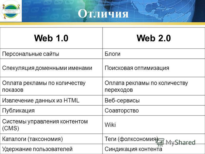 Отличия Web 1.0Web 2.0 Персональные сайты Блоги Спекуляция доменными именами Поисковая оптимизация Оплата рекламы по количеству показов Оплата рекламы по количеству переходов Извлечение данных из HTMLВеб-сервисы Публикация Соавторство Системы управле