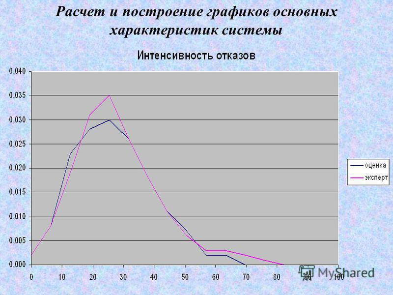 Расчет и построение графиков основных характеристик системы