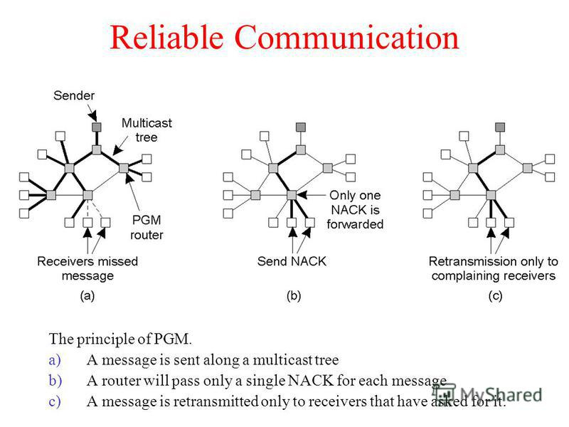 Reliable Communication The principle of PGM. a)A message is sent along a multicast tree b)A router will pass only a single NACK for each message c)A message is retransmitted only to receivers that have asked for it.