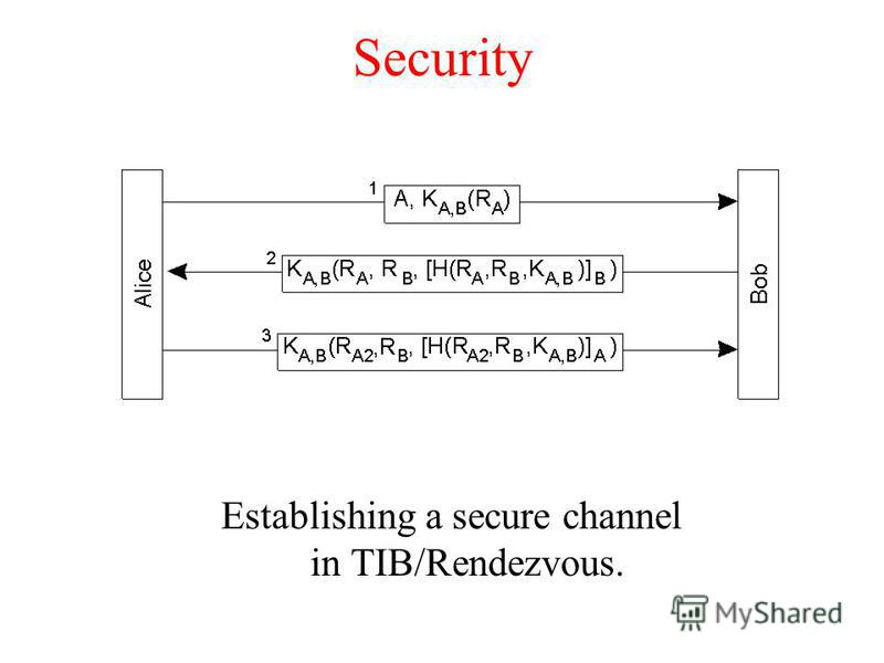 Security Establishing a secure channel in TIB/Rendezvous.