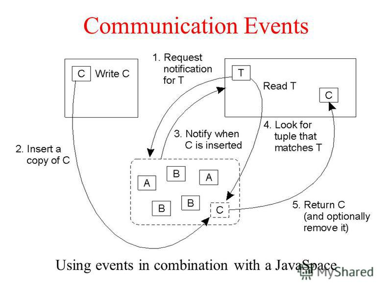 Communication Events Using events in combination with a JavaSpace