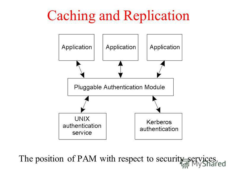 Caching and Replication The position of PAM with respect to security services.