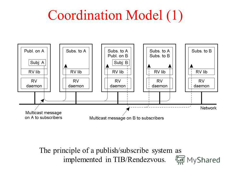 Coordination Model (1) The principle of a publish/subscribe system as implemented in TIB/Rendezvous.