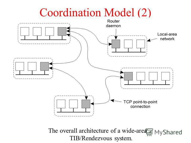 Coordination Model (2) The overall architecture of a wide-area TIB/Rendezvous system.