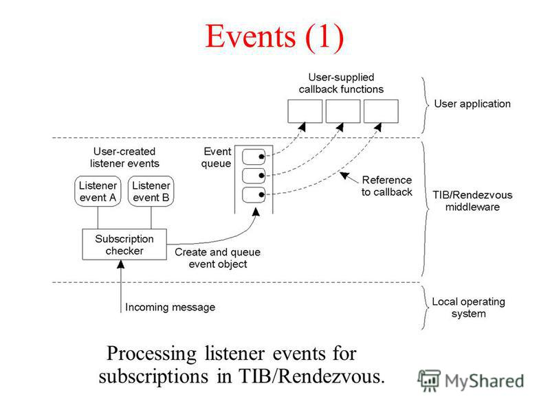 Events (1) Processing listener events for subscriptions in TIB/Rendezvous.