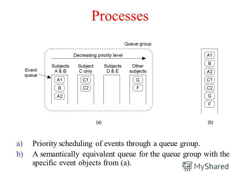 Processes a)Priority scheduling of events through a queue group. b)A semantically equivalent queue for the queue group with the specific event objects from (a).