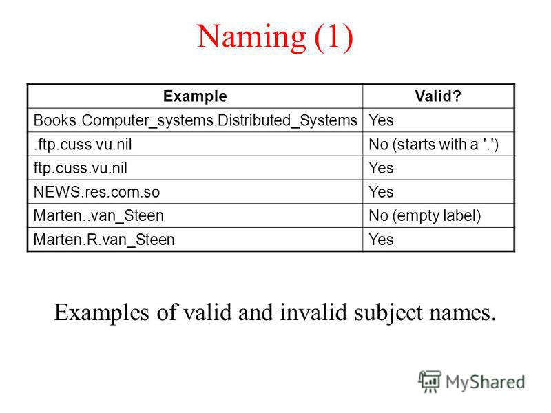 Naming (1) Examples of valid and invalid subject names. ExampleValid? Books.Computer_systems.Distributed_SystemsYes.ftp.cuss.vu.nilNo (starts with a '.') ftp.cuss.vu.nilYes NEWS.res.com.soYes Marten..van_SteenNo (empty label) Marten.R.van_SteenYes