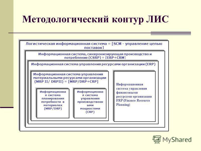 Методологический контур ЛИС Логистическая информационная система = [SCM - управление цепью поставок] Информационная система, синхронизирующая производство и потребление (CSRP) = [ERP+CRM] Информационная система управления ресурсами организации (ERP)