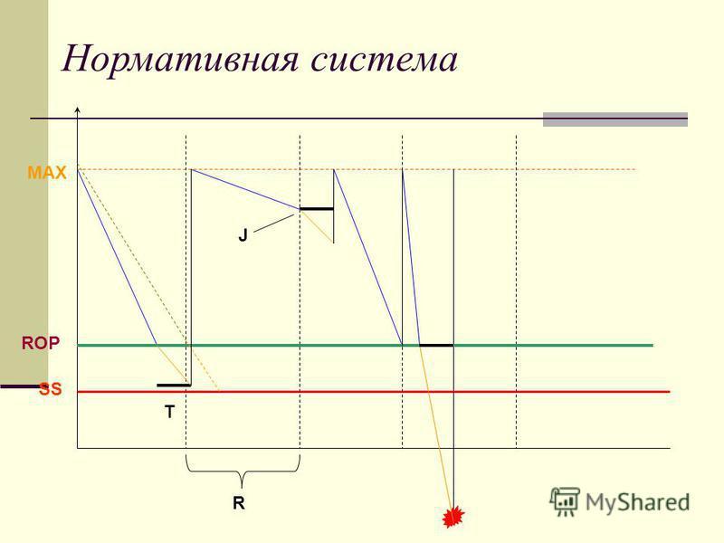 Нормативная система SS ROP T MAX R J