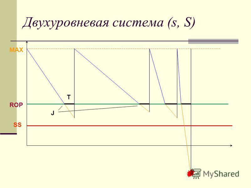 Двухуровневая система (s, S) SS ROP T MAX J