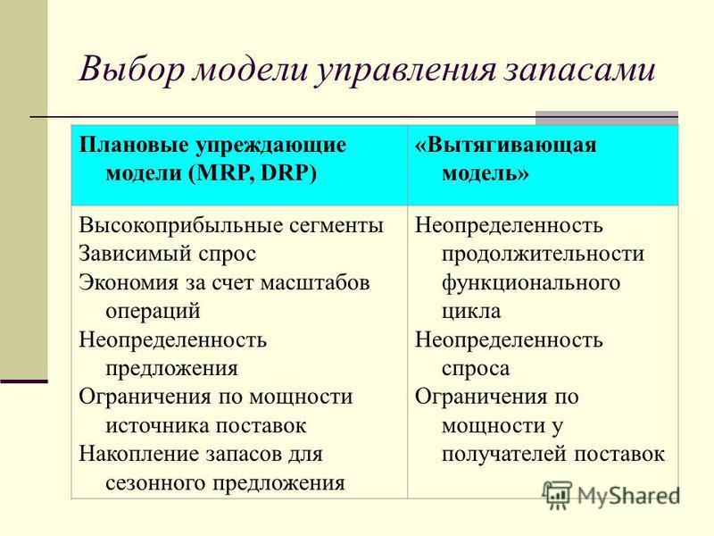 Выбор модели управления запасами Плановые упреждающие модели (MRP, DRP) «Вытягивающая модель» Высокоприбыльные сегменты Зависимый спрос Экономия за счет масштабов операций Неопределенность предложения Ограничения по мощности источника поставок Накопл