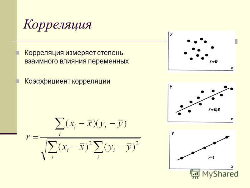 Корреляция Корреляция измеряет степень взаимного влияния переменных Коэффициент корреляции