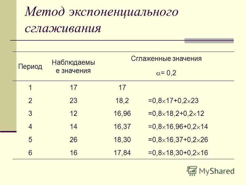 Метод экспоненциального сглаживания Период Наблюдаемы е значения Сглаженные значения = 0,2 117 22318,2 =0,8 17+0,2 23 31216,96 =0,8 18,2+0,2 12 41416,37 =0,8 16,96+0,2 14 52618,30 =0,8 16,37+0,2 26 61617,84 =0,8 18,30+0,2 16