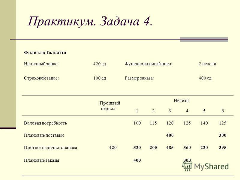 Филиал в Тольятти Наличный запас:420 ед Функциональный цикл:2 недели Страховой запас:100 ед Размер заказа:400 ед Прошлый период Недели 123456 Валовая потребность 100115120125140125 Плановые поставки 400300 Прогноз наличного запаса 4203202054853602203