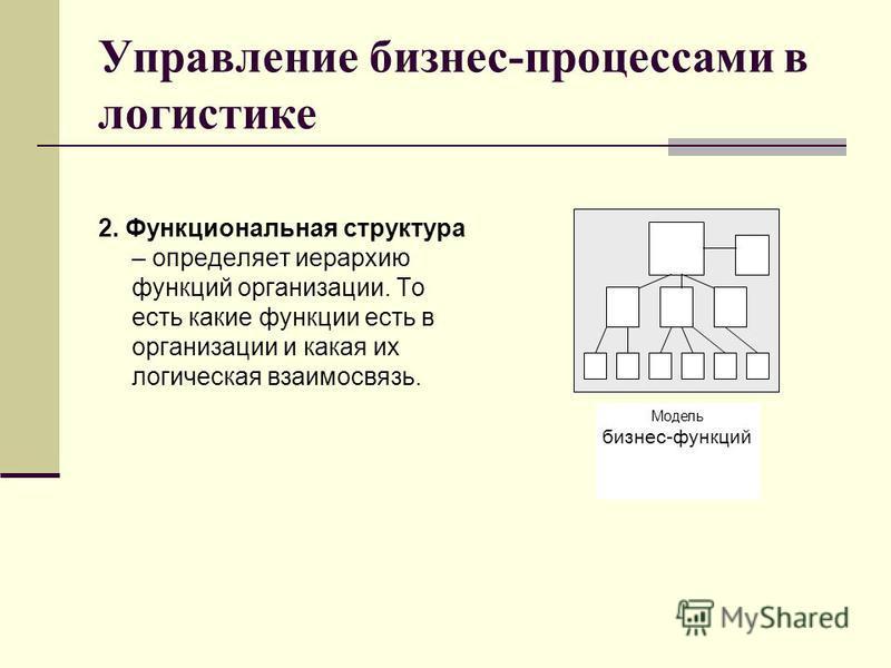2. Функциональная структура – определяет иерархию функций организации. То есть какие функции есть в организации и какая их логическая взаимосвязь. Управление бизнес-процессами в логистике Модель бизнес-функций