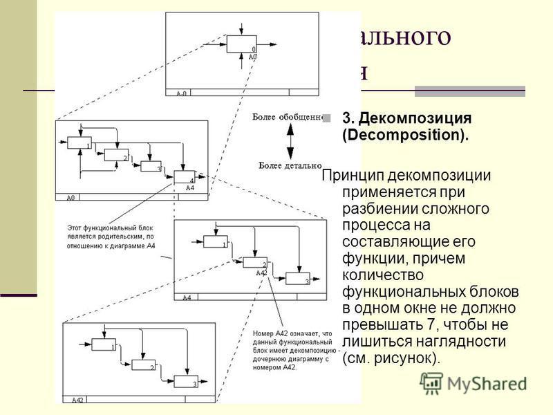 3. Декомпозиция (Decomposition). Принцип декомпозиции применяется при разбиении сложного процесса на составляющие его функции, причем количество функциональных блоков в одном окне не должно превышать 7, чтобы не лишиться наглядности (см. рисунок).
