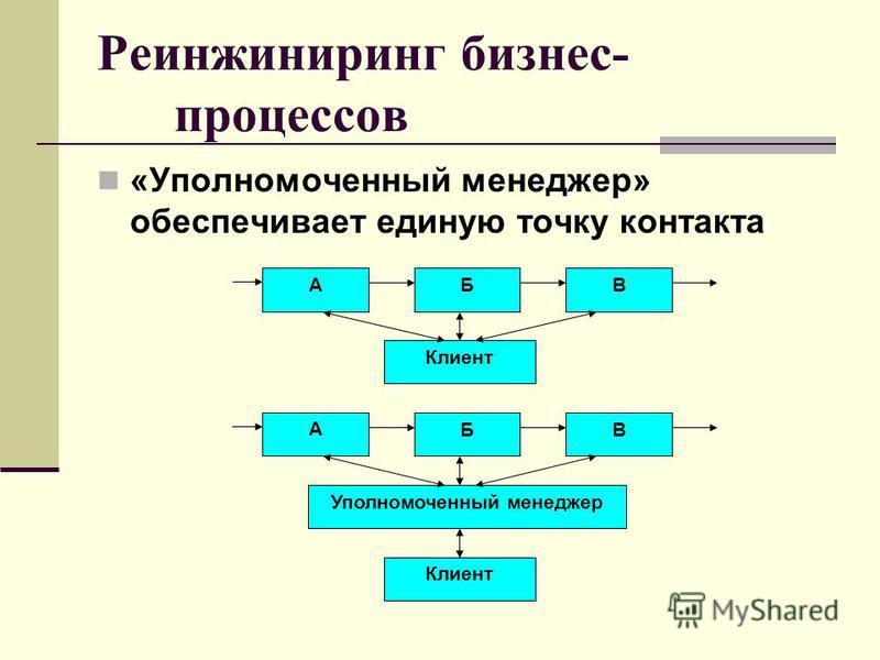 «Уполномоченный менеджер» обеспечивает единую точку контакта А ВБ Клиент А ВБ Уполномоченный менеджер Клиент Реинжиниринг бизнес- процессов
