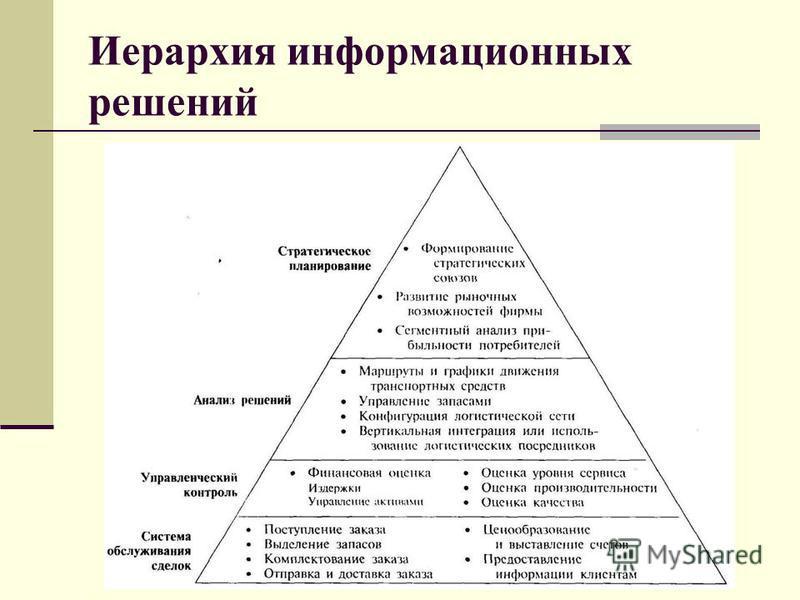 Иерархия информационных решений