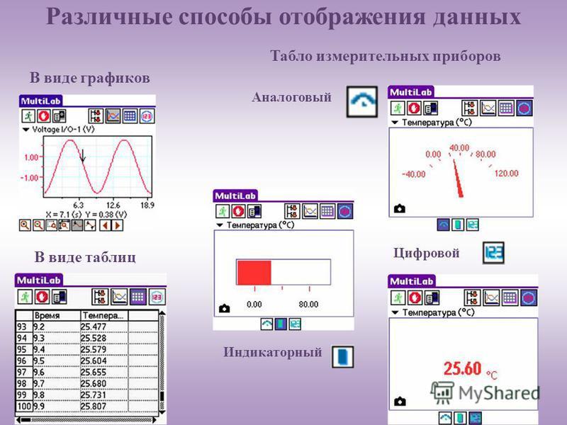 Различные способы отображения данных В виде графиков В виде таблиц Табло измерительных приборов Аналоговый Индикаторный Цифровой