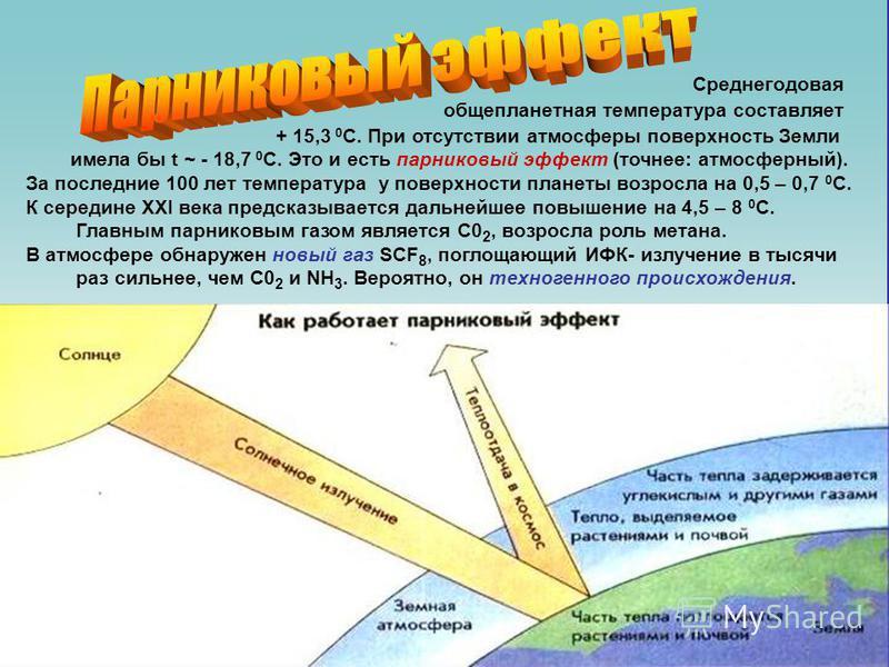общепланетарная температура составляет Среднегодовая + 15,3 0 С. При отсутствии атмосферы поверхность Земли имела бы t ~ - 18,7 0 С. Это и есть парниковый эффект (точнее: атмосферный). За последние 100 лет температура у поверхности планеты возросла н