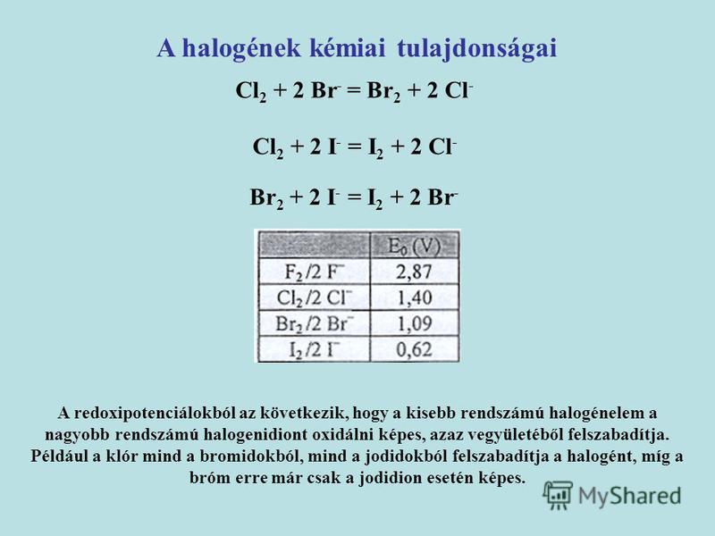 A halogének kémiai tulajdonságai Cl 2 + 2 Br - = Br 2 + 2 Cl - Cl 2 + 2 I - = I 2 + 2 Cl - Br 2 + 2 I - = I 2 + 2 Br - A redoxipotenciálokból az következik, hogy a kisebb rendszámú halogénelem a nagyobb rendszámú halogenidiont oxidálni képes, azaz ve