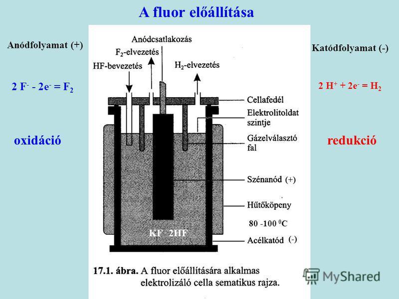 A fluor előállítása KF. 2HF 80 -100 0 C Katódfolyamat (-) 2 H + + 2e - = H 2 redukció Anódfolyamat (+) 2 F - - 2e - = F 2 oxidáció (+) (-)