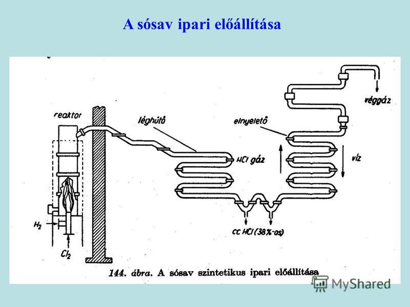 A sósav ipari előállítása