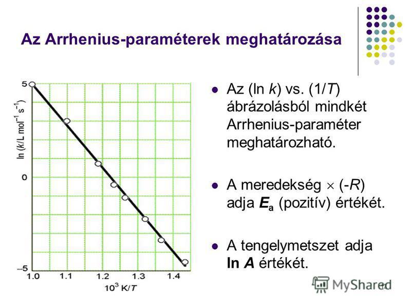 13 Az Arrhenius-paraméterek meghatározása Az (ln k) vs. (1/T) ábrázolásból mindkét Arrhenius-paraméter meghatározható. A meredekség (-R) adja E a (pozitív) értékét. A tengelymetszet adja ln A értékét.