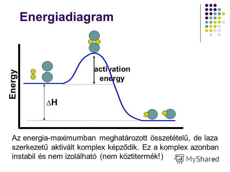 21 Energiadiagram H activation energy Energy Az energia-maximumban meghatározott összetételű, de laza szerkezetű aktivált komplex képződik. Ez a komplex azonban instabil és nem izolálható (nem köztitermék!)