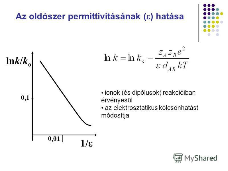 25 Az oldószer permittivitásának ( ) hatása lnk/k o 1/ε 0,01 0,1 - ionok (és dipólusok) reakcióiban érvényesül az elektrosztatikus kölcsönhatást módosítja