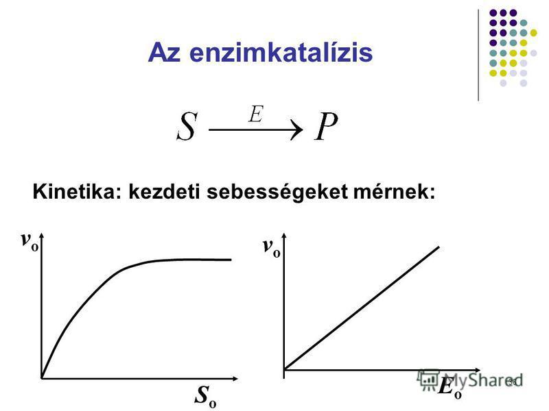 36 Az enzimkatalízis SoSo vovo EoEo vovo Kinetika: kezdeti sebességeket mérnek: