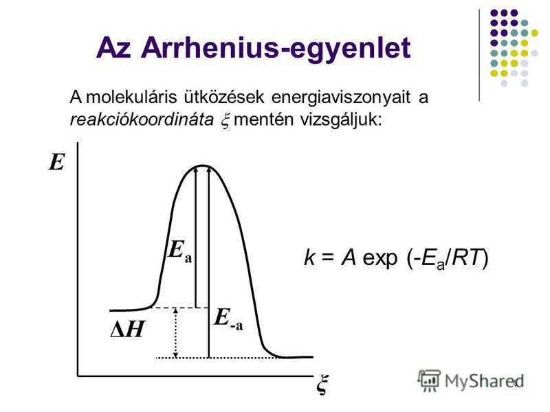 6 A molekuláris ütközések energiaviszonyait a reakciókoordináta mentén vizsgáljuk: k = A exp (-E a /RT) E ξ E a E -a ΔHΔH Az Arrhenius-egyenlet