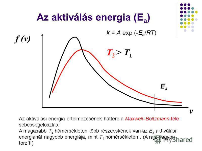 8 v f (v) T 2 > T 1 Az aktiválási energia értelmezésének háttere a Maxwell–Boltzmann-féle sebességeloszlás: A magasabb T 2 hőmérsékleten több részecskének van az E a aktiválási energiánál nagyobb energiája, mint T 1 hőmérsékleten. (A rajz nagyon torz