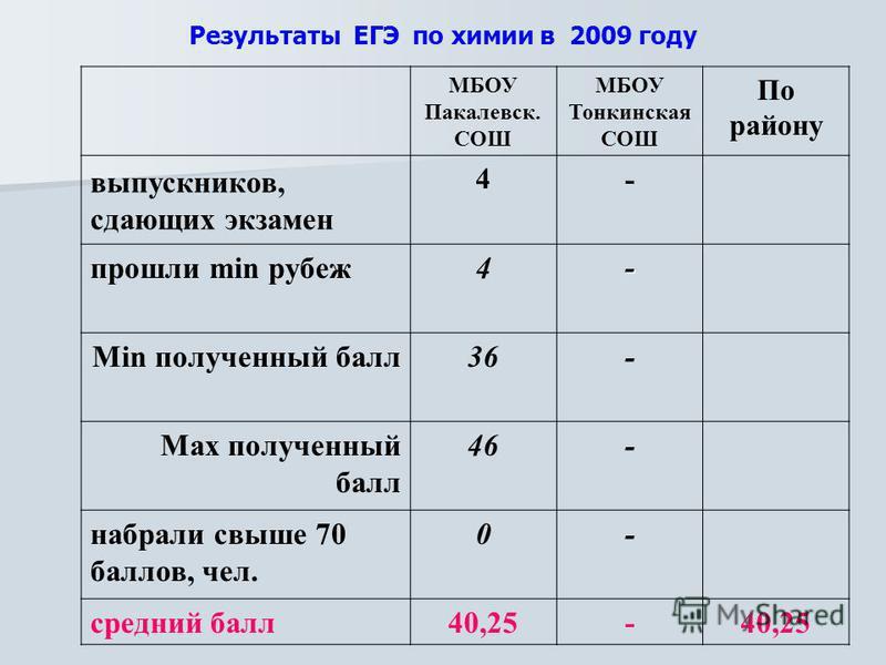 Результаты ЕГЭ по химии в 2009 году МБОУ Пакалевск. СОШ МБОУ Тонкинская СОШ По району выпускников, сдающих экзамен 4 - прошли min рубеж 4- Min полученный балл 36- Max полученный балл 46- набрали свыше 70 баллов, чел. 0- средний балл 40,25-